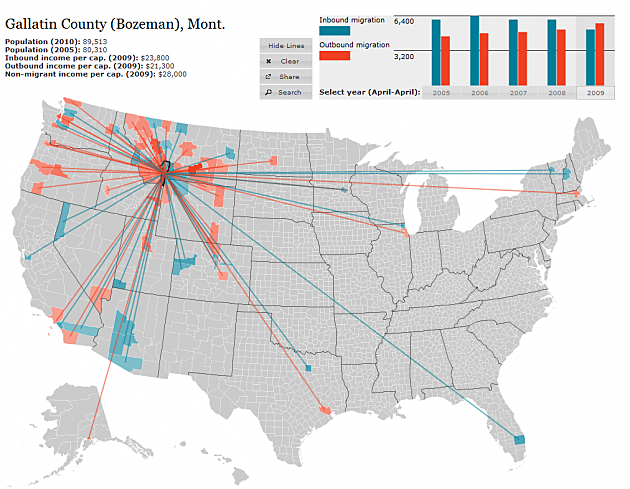 Gallatin County Migration Map